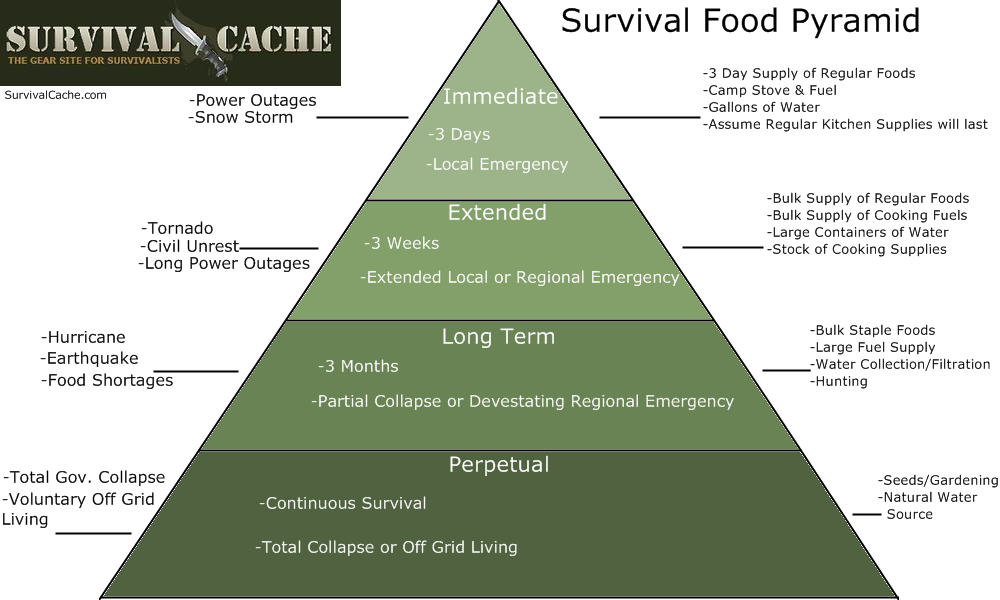Emergency Food Pyramid